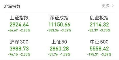 天天上千点暴跌,美股昨晚暴跌加速!美股三大股指全线暴跌逾4%,道琼斯指数再度暴跌1191点,最近4个交易日道指暴跌11.13%,跌去3226点,4个交易日美股市值蒸发33万亿人民币。