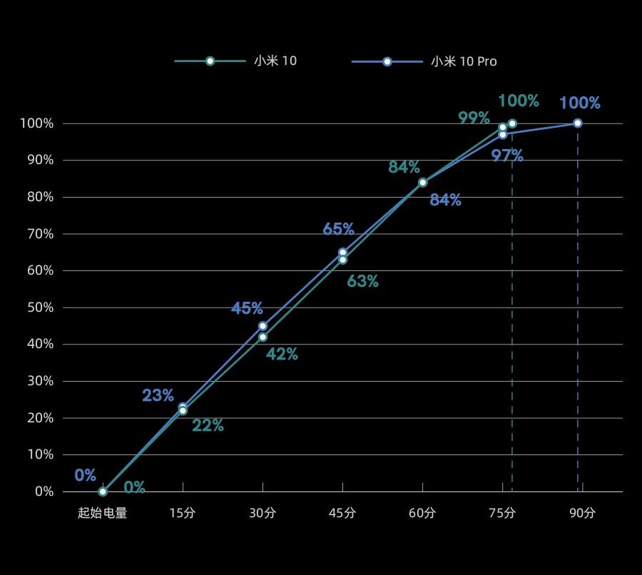小米 10 系列无线充电简评:30W 无线快充真能比有线快?