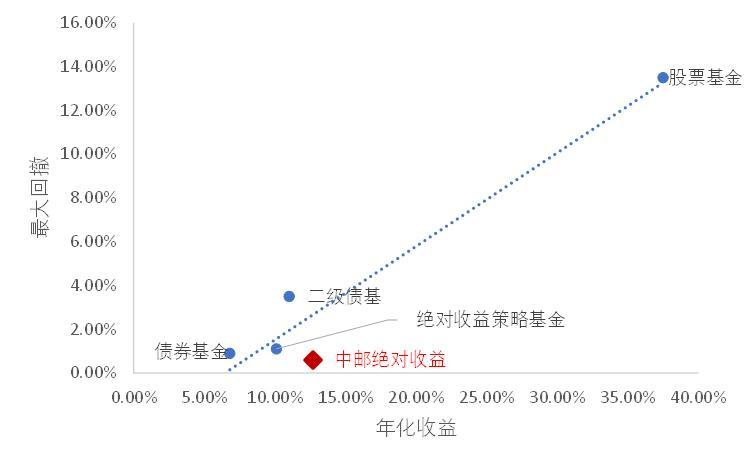 中邮基金:为什么绝对收益策略的基金值得关注?