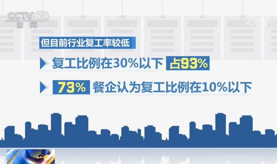 【战疫情】大型连锁餐饮企业复工率近60%