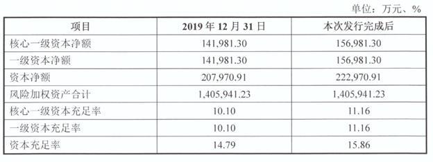 广东四会农商银行1:1.5定增搭售不良 去年净利润增长24%