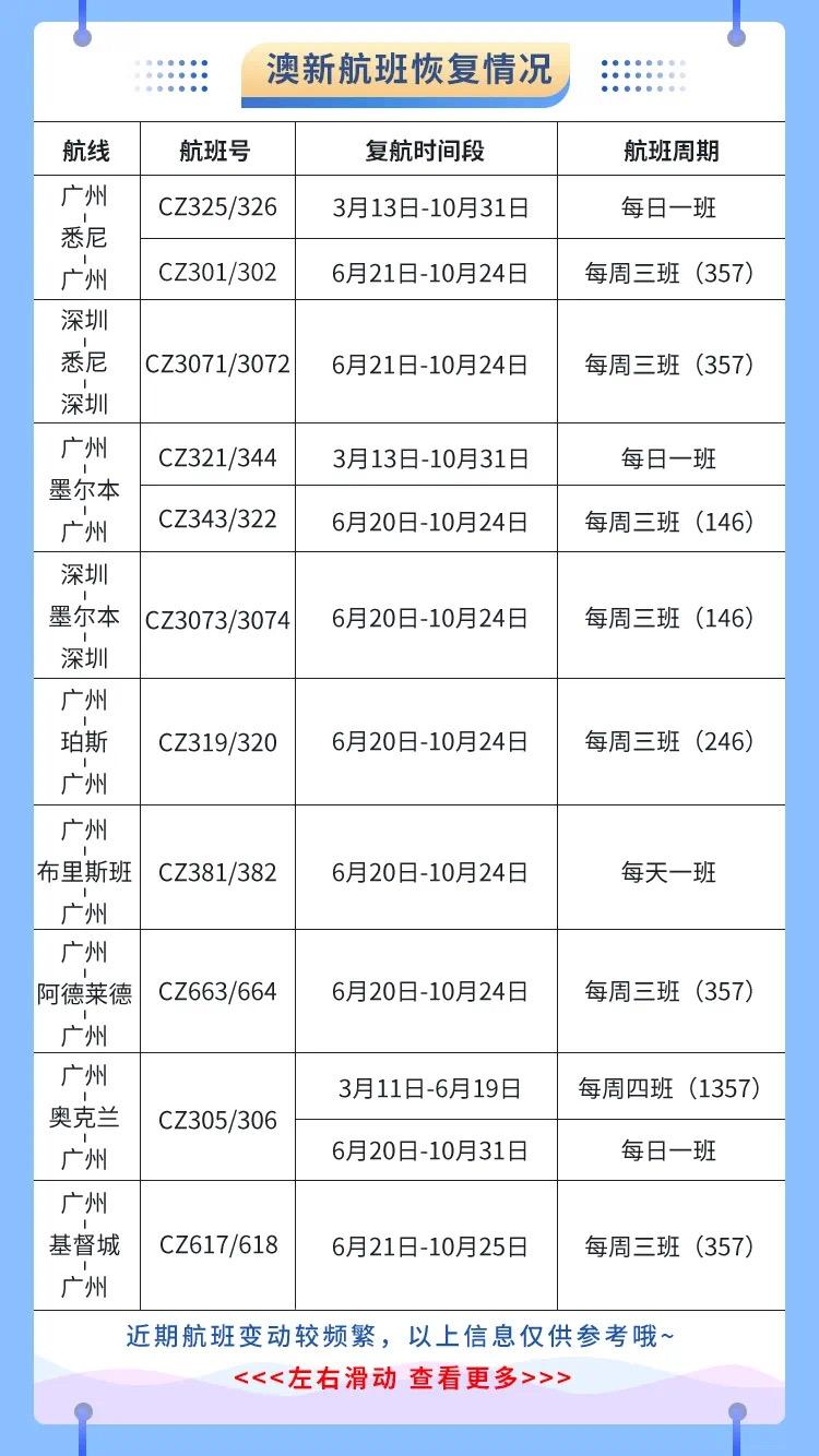 南航计划恢复多条国际航潘玮柏险被车撞线 3月预计执行国际航班1600余班