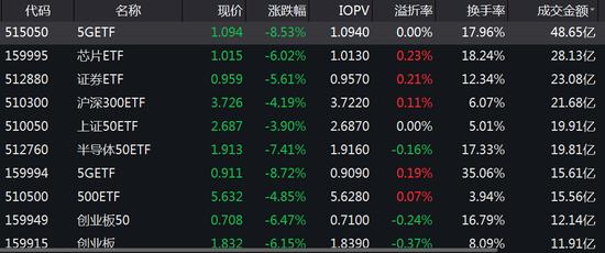 从折溢价看,国泰通信ETF折价0.59%,成交额8亿元。华夏新汽车折价0.49%,成交额5.2亿元。
