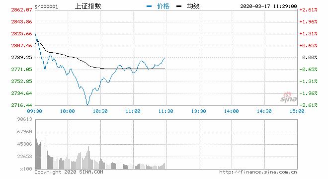 午评:创指涨近1%沪指涨0.03% 特高压板块表现活跃