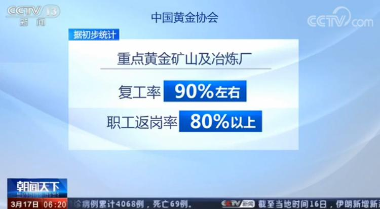 除了零售环节复工正在不断加快外,记者从中国黄金协会了解到,截至3月9日,11家重点黄金企业反馈3月份第1周合计生产矿产金2.36吨,计划完成率为100.09%;9家重点黄金企业反馈3月份第1周合计生产冶炼金4.07吨,计划完成率为116.01%。据初步统计,重点黄金矿山及冶炼厂复工率达到90%左右,职工返岗率达80%以上。