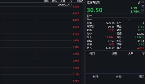 COMEX黄金期货收涨2.85%报1528.9美元/盎司,为6个交易日来的首日上涨。COMEX白银期货收跌1.61%报12.61美元/盎司。