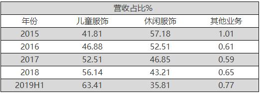 根据《每日财报》的统计,森马这个休闲品牌不能过多指望,毕竟从营收占比来看,在森马服饰整体营收占比已经逐年降低,并且未来只可能更低;2018年童装板块毛利率49.16%,休闲服饰毛利率37.18%,从毛利率水平来看也远不如童装板块。