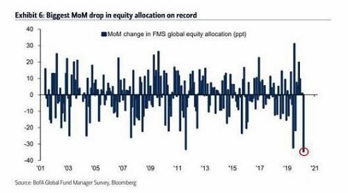股市大跌给对冲基金带来巨大风险。昨日午后,更有传闻全球最大的对冲基金——桥水基金爆仓了,随后A股高开低走,亚太股市跳水。据第一财经报道,桥水旗下的全天候策略基金(All Weather)和纯阿尔法策略基金(Pure Alpha)3月以来跌幅超近10%-20%。