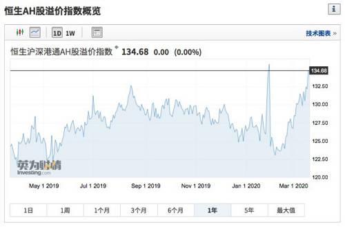 目前,有近20家公司AH溢价率超过200%。其中,A股溢价程度最高的洛阳玻璃溢价率高达592.09%。
