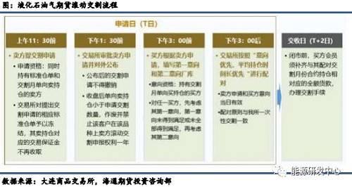 液化石油气LPG期货知识备查手册(下)