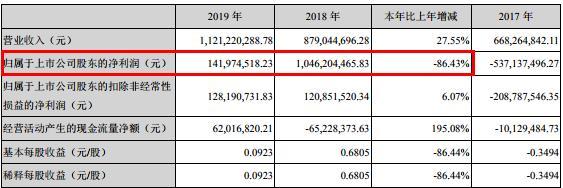 沃森生物净利1.42亿同降超八成 频遭股东减持套现,投资不利麻烦不断