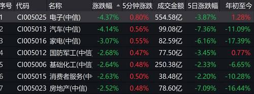 而此前受资金追捧的各类题材和概念股也快速下跌,光刻胶盘中指数跌超8.9%。