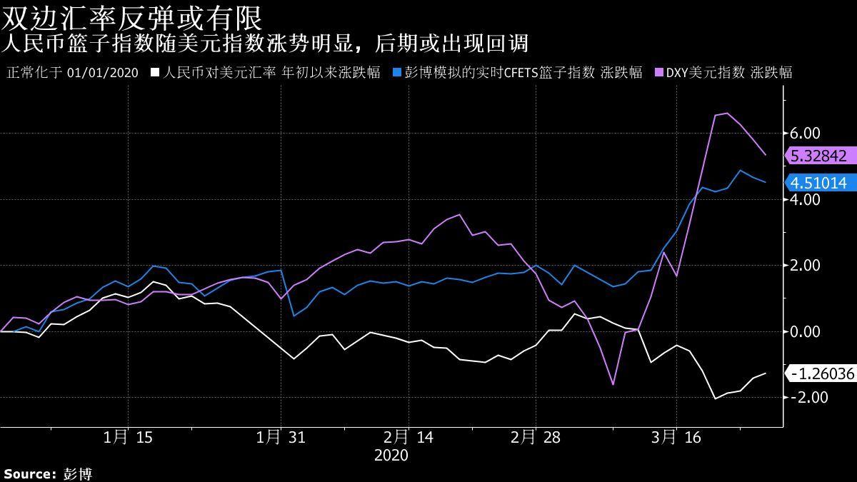 美元荒暂告段落!人民币稳步反弹港元逼近强方兑换保证