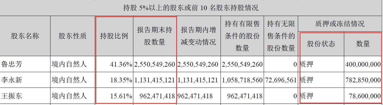 中公教育借钱分红:短期借款暴增12亿分红14亿,实控人高质押,大力举债引投资者不解