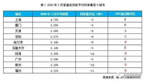 上海已经是低于基准利率了,而厦门、天津、深圳这三个城市在5%左右,4月20日以后,预计将与基准利率持平。其他更小的地级城市,早已与5年期LPR利率持平,也就是4.75%,接下来会继续走低。