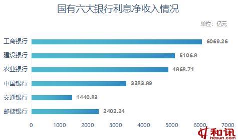 国有六大银行赚钱能力哪家强?工行日赚8.55亿元,交行人均创利最多