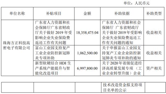 方正科技及子公司自2019年12月收到政府补贴3101