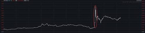 NYMEX原油、布油价格指数盘中最高涨至34.86%、46.69%,随后两大指数涨幅有所收窄,截至收盘,分别上涨21.86%和20.01%。