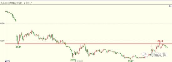 油价展看:减产国延伸会议 透支市场耐性
