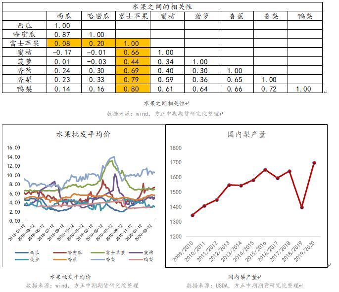 主产区进入关键生永远 苹果10月期价易涨难跌