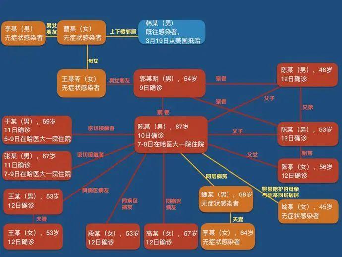 警惕!个别省份连续出现本土病例,哈尔滨现1传10感染链!患者关系曝光,警方已立案