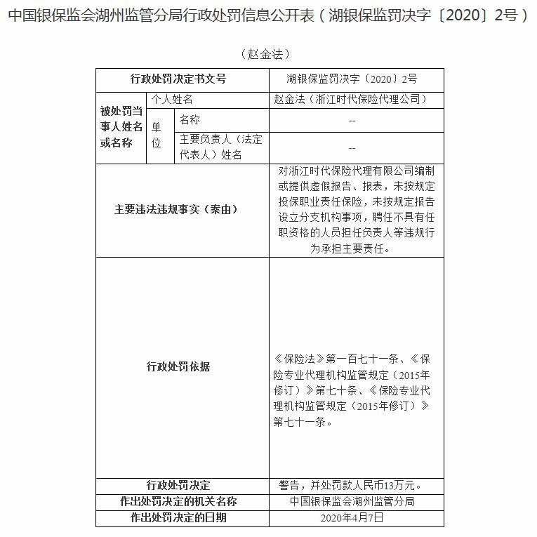 浙江时代保险代理被罚18万:聘任不具有任职资格的人员等问题