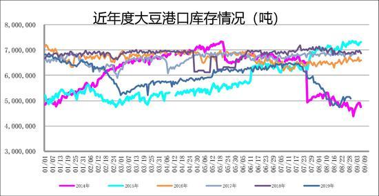 广州期货:国际运输受影响 短期内连豆粕将波动偏强
