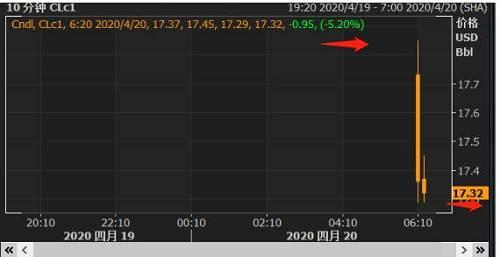 股市方面,美股三大股指期货开盘幼幅下挫,道指期货、标普500期货、纳指期货等三大期指跌幅均在0.8%旁边。