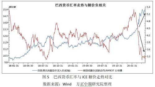 21日ICE原糖7月合�s一度跌破10美分�P口,��下十二年�淼男碌汀���H原油�r格�B�m深幅下跌��化巴西甘蔗制糖比例提升的�A期,而全球食糖消�M萎�s�е鹿��可能出�F�^剩。并且,巴西��糯蠓��H值刺激食糖出口,���H糖�r尚�o�底信�。目前�糖指�狄鸦氐�2018年7月~2019年7月的震��^,且�B�m下跌了10��交易日,短�或有反��,但探底走�萆胁荒苷f�Y束。