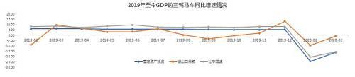 2020年一季度,全国固定资产投资(不含农户)84145亿元,同比下降16.1%;社会消费品零售总额78580亿元,同比名义下降19.0%。其中,除汽车以外的消费品零售额72254亿元,下降17.7%;货物进出口总额65742亿元,同比下降6.4%;出口33363亿元,下降11.4%;进口32380亿元,下降0.7%。进出口相抵,贸易顺差983亿元。