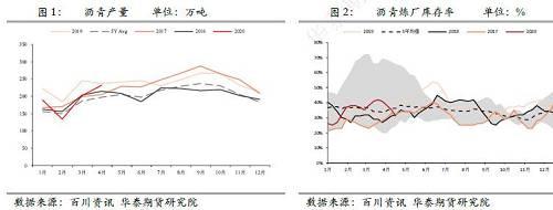按照4月份���S最新排�a����砜矗�4月�r青�a量�h比3月份�^�m增加,同比有所下降,但也基本接近去年同期水平。�τ诤笃�5、6月份�r青�a量的判�啵�我���J�榇蟾怕�⒕S持同比回升的�B�荨=衲暌患径仁���确窝滓咔榈挠绊�,2月份���S�_工率�_到近�啄甑臀唬�造成���纫患径�r青累��a量同比下降19%,�A�二季度在���认掠�凸ひ约袄����使下,上游���S���持�m�s工����a一季度的缺失,�A�今年二季度增量�⒋笥谕�年同期。因此,在目前���S�齑娌桓撸�生�a利��持�m走高下,5、6月份上游���S�⒕S持��前的高�_工,直到上游�齑嬷匦禄厣�到�^高水平后�M而重新�{�其�_工率。