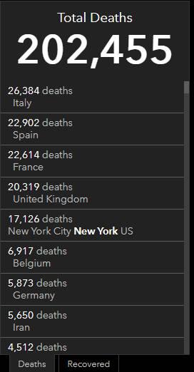 数据显示,美国是疫情最严重的国家,死亡病例为52782例。意大利死亡病例为26384例,西班牙死亡病例为22902例,死亡病例超过2万例的国家还有法国和英国。