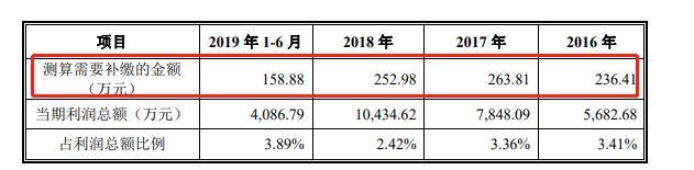 北京全时天地:前五大供货商存在严重过度依赖,公司10%以上员工未交五险一金,存在散布虚假信息的风险