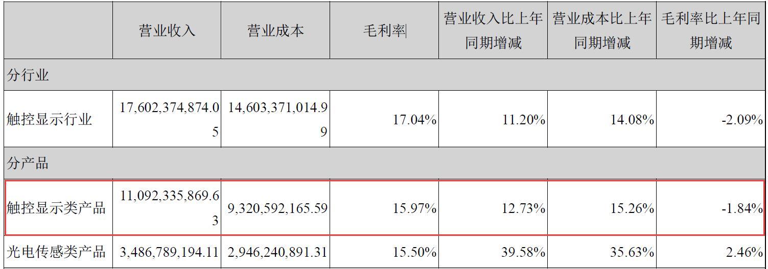 合力泰2019年主营产品毛利率下滑 业绩预告净利润与实际偏差超4亿踩监管红线