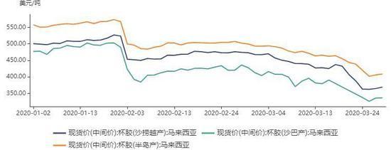 东南亚天然橡胶主产区目前处于停割期,虽然有望延迟开割,但对供应端口的影响目前不明显,主要是割胶初期本身橡胶产量比较少,对供应端口减量不明显。