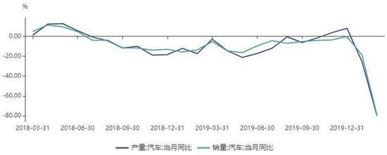 国内疫情得到控制,轮胎企业开工有所恢复,但仍低于同期水平。截止3月26日,全钢胎开工率64.29%,半钢胎开工率为62.74%。