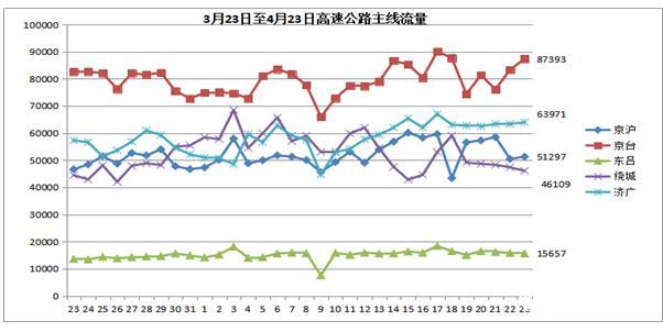 避开五一出行高峰 济南高速交通预警数据新鲜出炉