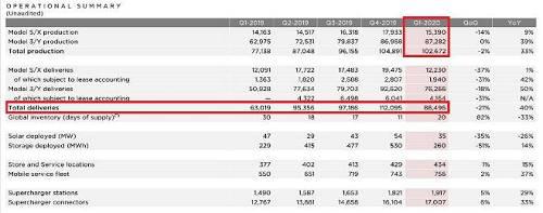 现在年一季度特斯拉在华销量为18588辆,若根据上述数据计算,则达到全球交付量的21%。