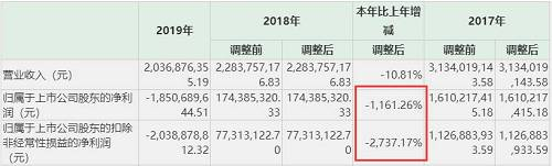 此前,�鹩⒕W�j的2019年�I�快�箢A�y,�鹩⒕W�j���F�I�I收入19.88�|元,同比下降12.96%,�w母�衾����樘��p的21.03�|元,同比下降1305.86%。