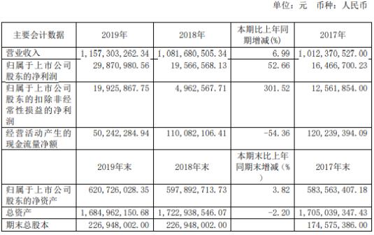 [配资平台选择]汉商集团2019年净利2987.1万增长52.66%董事长未获得报酬