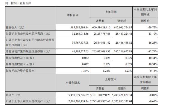 漳州发展今年一季度盈利增长13% 营业收入减少20.7