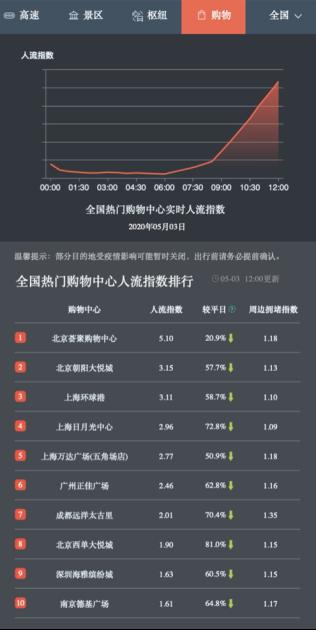 """百度地图显示江浙沪高速路况、枢纽热度高 杭州景点五一有点""""火"""""""