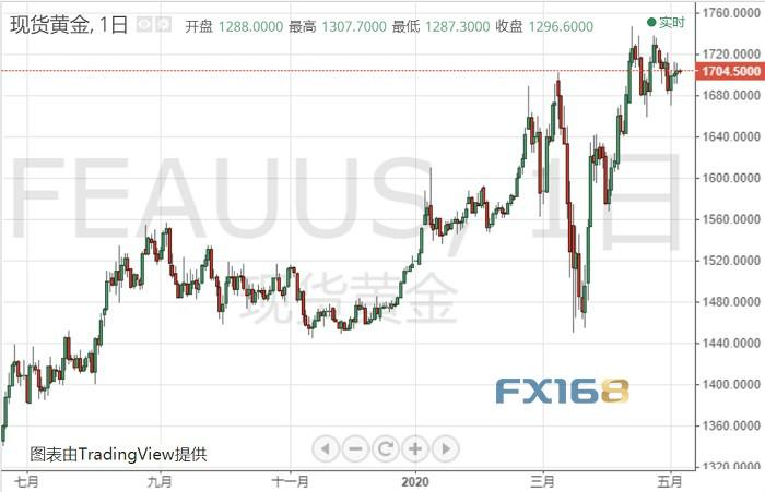 市场转瞬即变?一则消息拉低黄金逼近1700、随后突然反攻!卖出信号隐隐若现……
