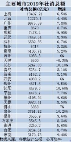 十大消费城市出炉:武汉第六,深圳挤不进前五