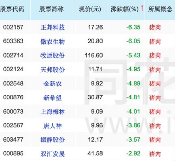 农业板块股票一览农业农村部发展规划司司长魏百刚在发布会上表示_农产品进口股票