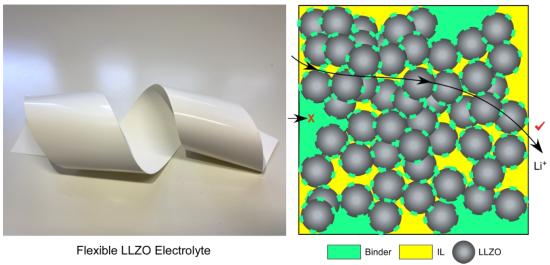 日本在室温下合成陶瓷柔性片状电解质 可加速锂金属电池上市