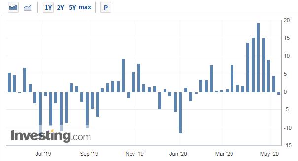 三周涨3倍!美油负价悲剧或不再重演,但油企却快撑不住了