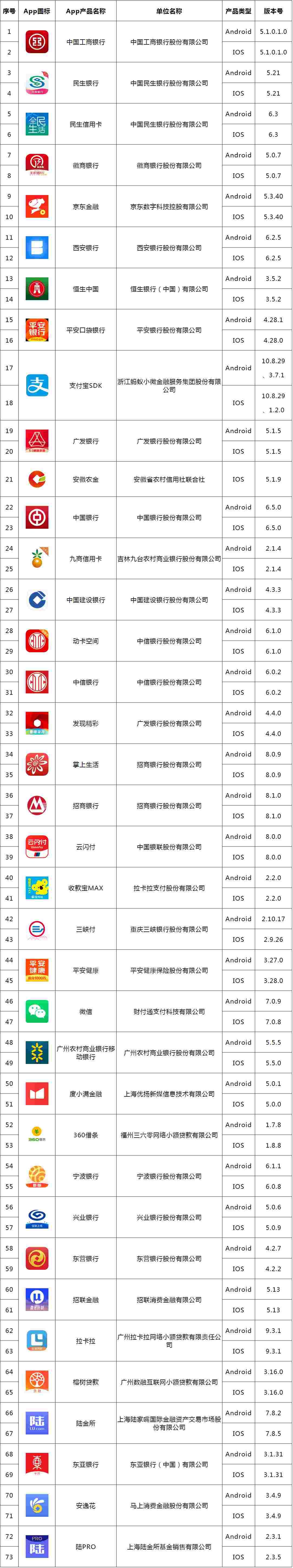 中国互金协会公布首批移动金融APP拟备案名单