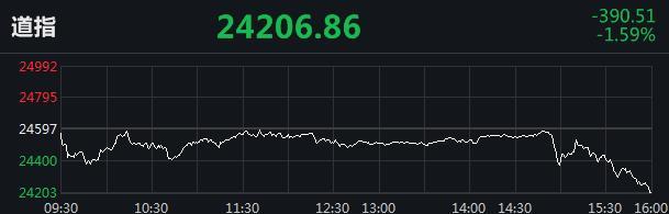 美股结束连涨:三大指数全线收跌 道指跌近400点