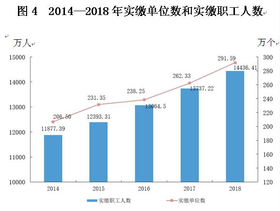 数据来源:全国住房公积金2018年年度报告